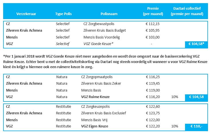 VGZ tabel